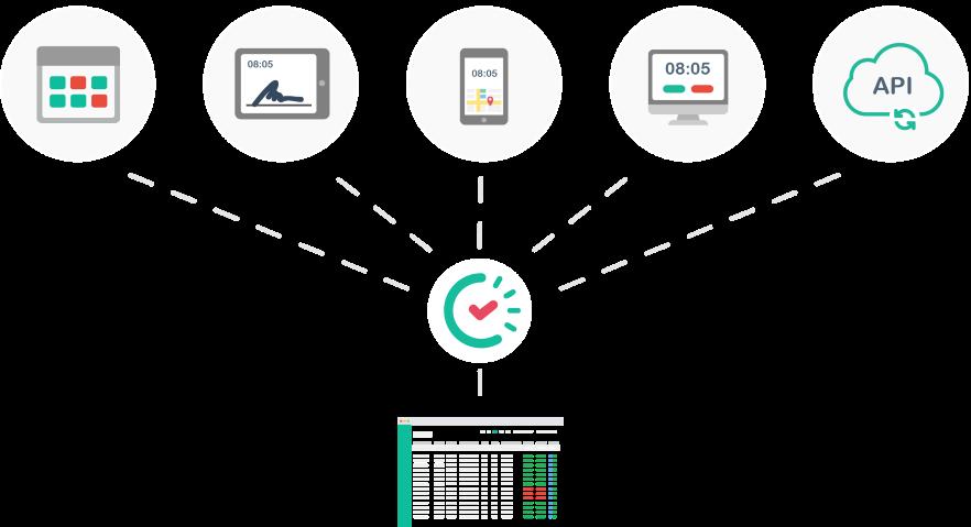 Papershift combineert al je tijdregistratiesystemen in één online softwareprogramma